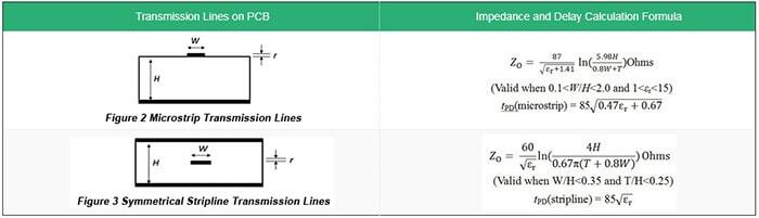 PCB Impedance calculator