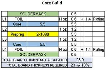 Core-built PCBs impedance control