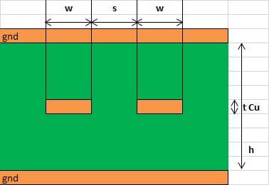 Edge-Coupled Stripline (symmetrical) pcb impedance control