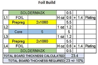 Foil-built PCB impedance control