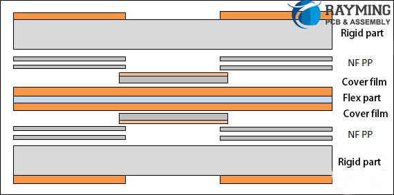 Four-layer rigid-flex plate composite structure design