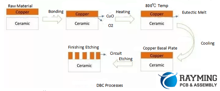 Direct Bonded Copper Processes