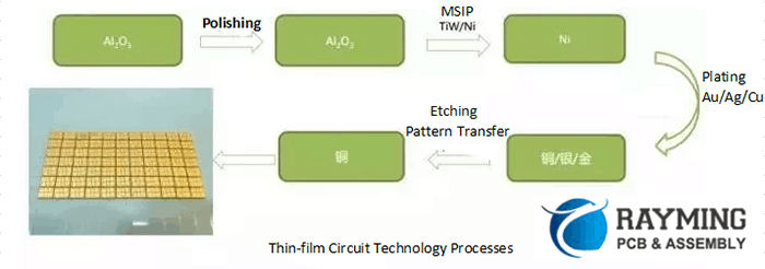 The thin film circuit processes