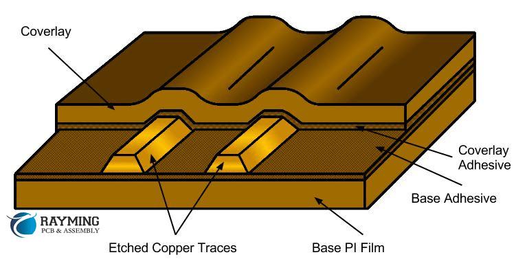 Rigid flex PCB board technology information