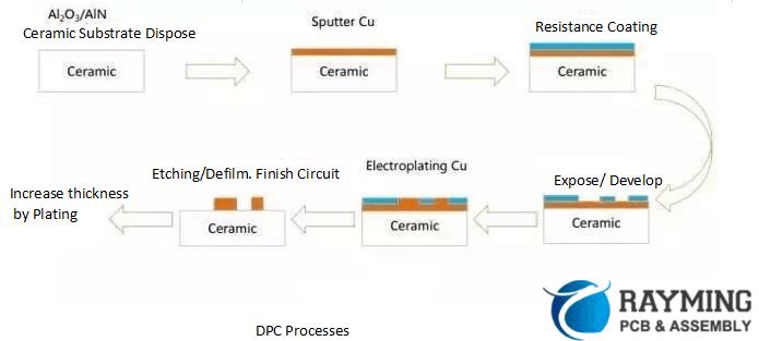 Direct Plate Copper Processes