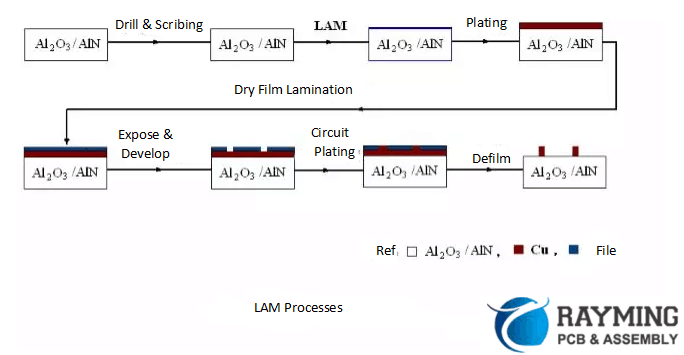 LAM technology process production process