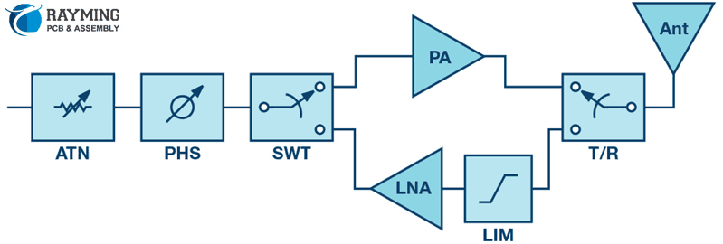How to Simplify the Antenna Design? Phased Array Beamforming