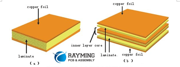 The Introduction of CCL(Copper Clad Laminate)