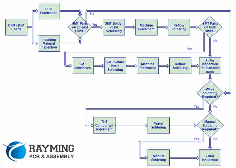 pcb-assembly-process-1