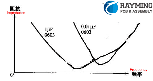 The larger the capacitance component, the lower the resonance point frequency