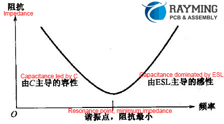 Capacitance impedance frequency characteristic curve