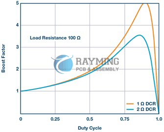 The maximum possible boost factor depends on the inductor resistance DCR (DC resistance)