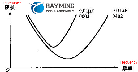 Impedance frequency characteristic curve of capacitors with the same capacity and different package