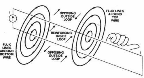 Magnetic lines and inductive loops
