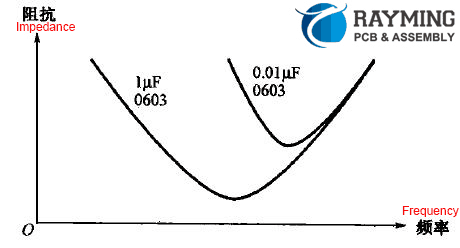 Capacitance impedance frequency characteristic curve under the same package
