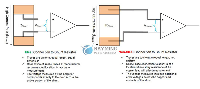 Ideal VS. Non-ideal Shunt Resistor Connection