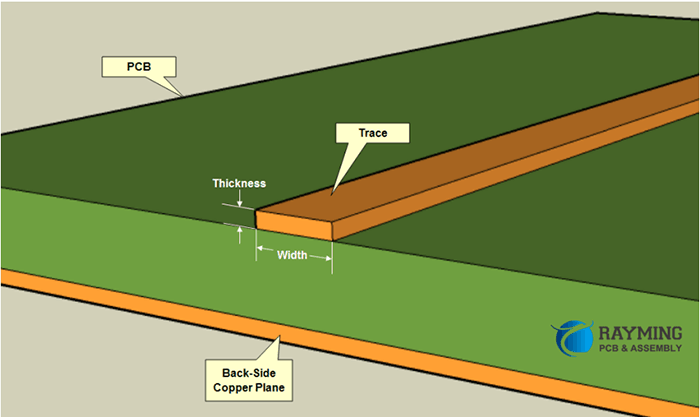 Diagrammatic Representation of Copper Trace