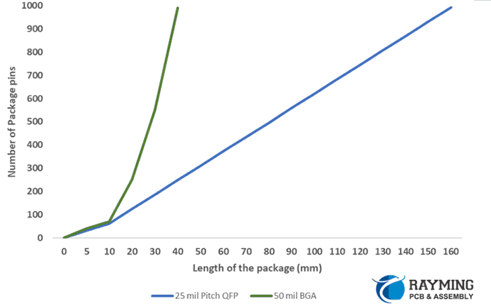 Package size comparison for peripheral and BGA