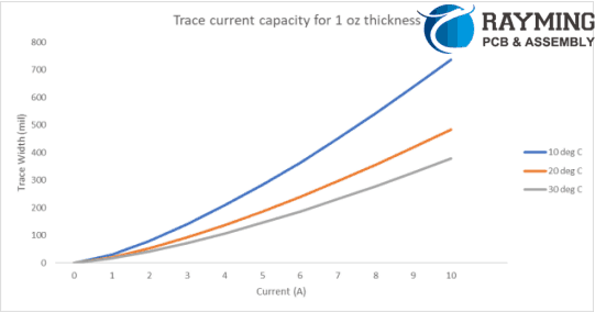 Trace Current Capacity for 1oz thickness