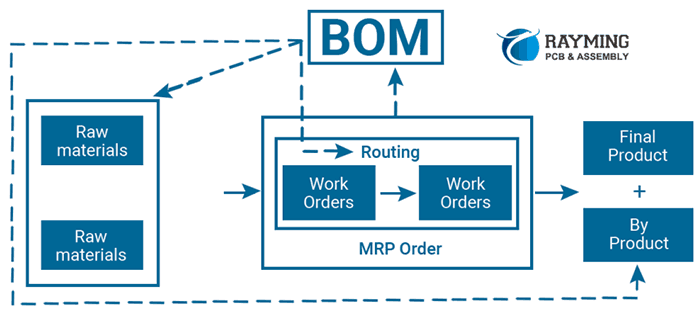 .The Definition of Bill of Material(BOM) for PCB Assembly Manufacturer