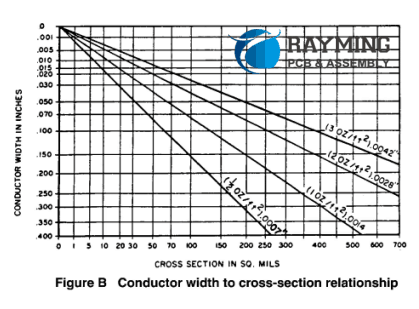Conductor width to cross-section relationship