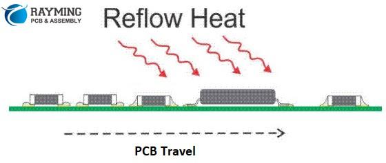 Reflow heat