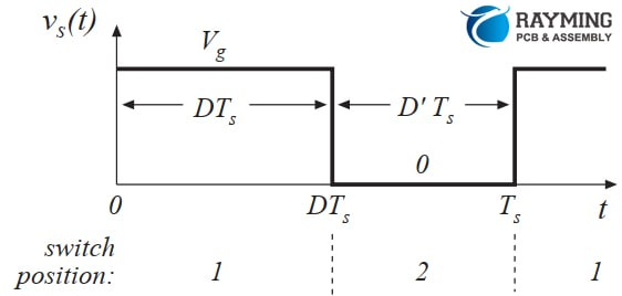 Rectangular waveform produced