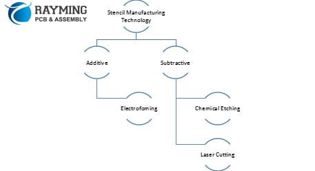 Types of stencil manufacturing technologies