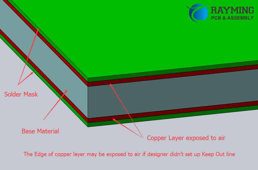 Copper Layer near the board edge