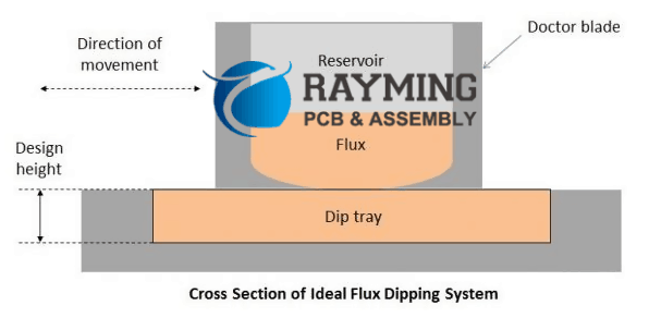 Cross Section of Ideal Flux Dipping System