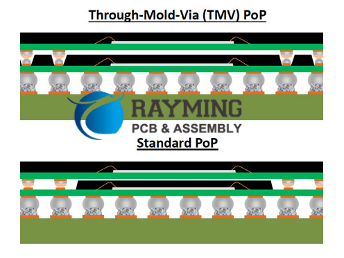 Surface Mount Assembly Procedure of PoP Components-TMV PoP Structure