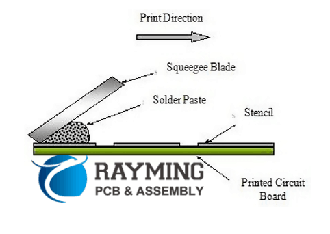 Surface Mount Assembly Procedure of PoP Components-Solder Paste Printing of Bottom Package