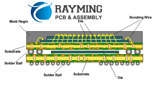Surface Mount Assembly Procedure of PoP Components-Standard PoP Structure