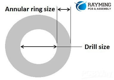 Inadequate annular ring size