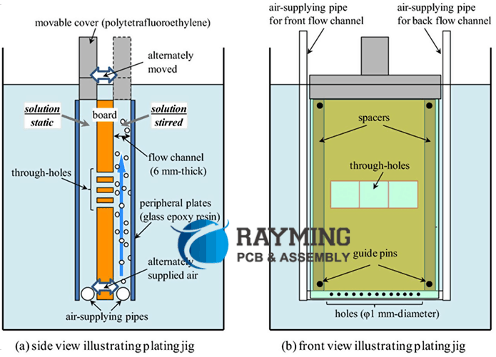 Illustrating Plating Jig Using in PCB Manufacturing