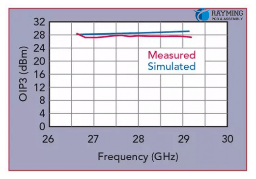 The measured and simulated OIP3 vs. frequency