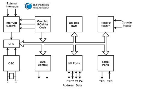 The Block Diagram of 8051 Micro-controller