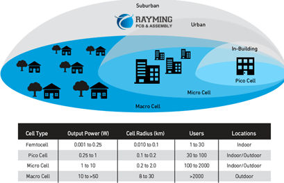 5G Cellular Network Base Station Types