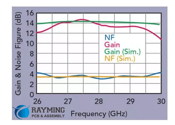 Comparison of measurement and simulation gain and noise figure (NF