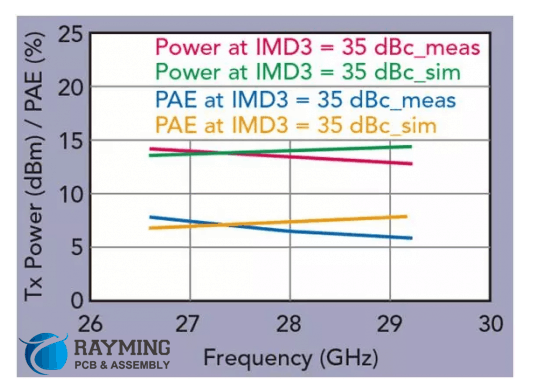 Plot of measured and simulated PAE versus total RF output power at -35dBc IMD3 point operation