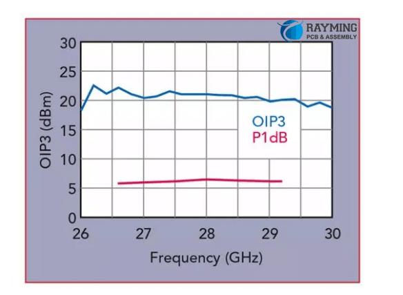 The relationship between P1dB and OIP3 as a function of frequency