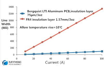 aluminum pcb Vs Fr4 PCB