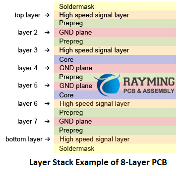 Layer Stack Example of 8-Layer PCB