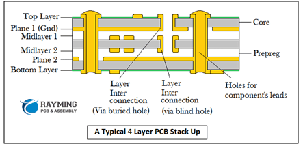 A Typical 4 Layer PCB Stack Up