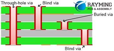 Blind Via and Buried Via