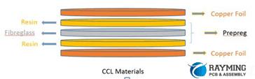 CCL Material