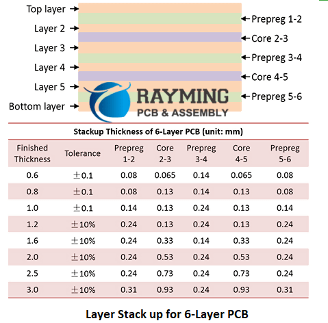 Layer Stack Example of 6-Layer PCB