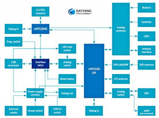 the nRF9160 module co-produced by Nordic and Qorvo