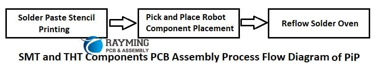 PiP (Pin in Paste) PCBA process flow