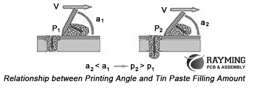 Relationship between Printing Angle and Tin Paste Filling Amount